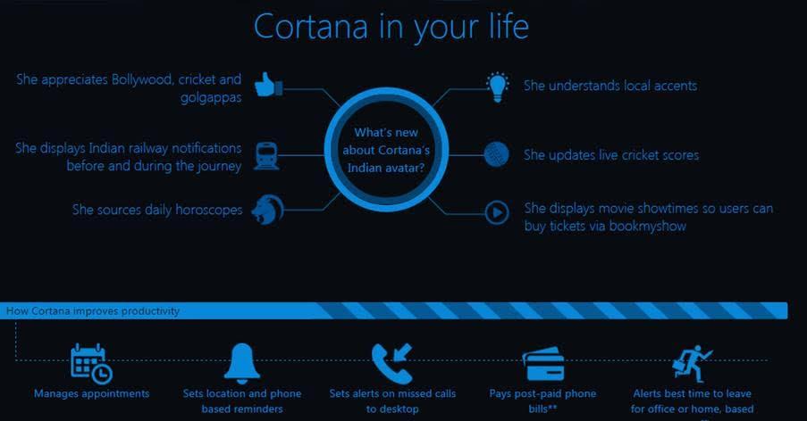 Cortana India Features
