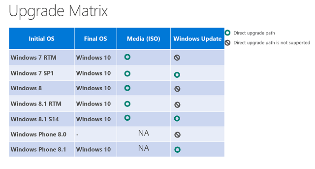 Windows-10-upgrade Matrix