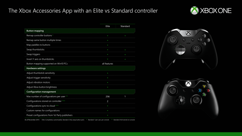 Xbox One Button Mapping Controller Cheat Sheat