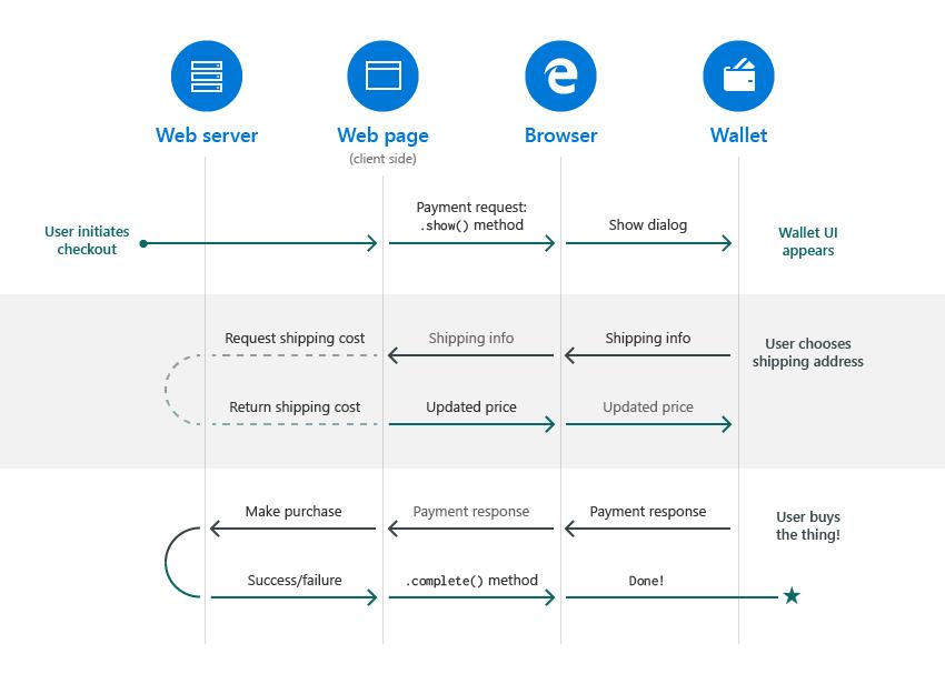 webpay-diagram